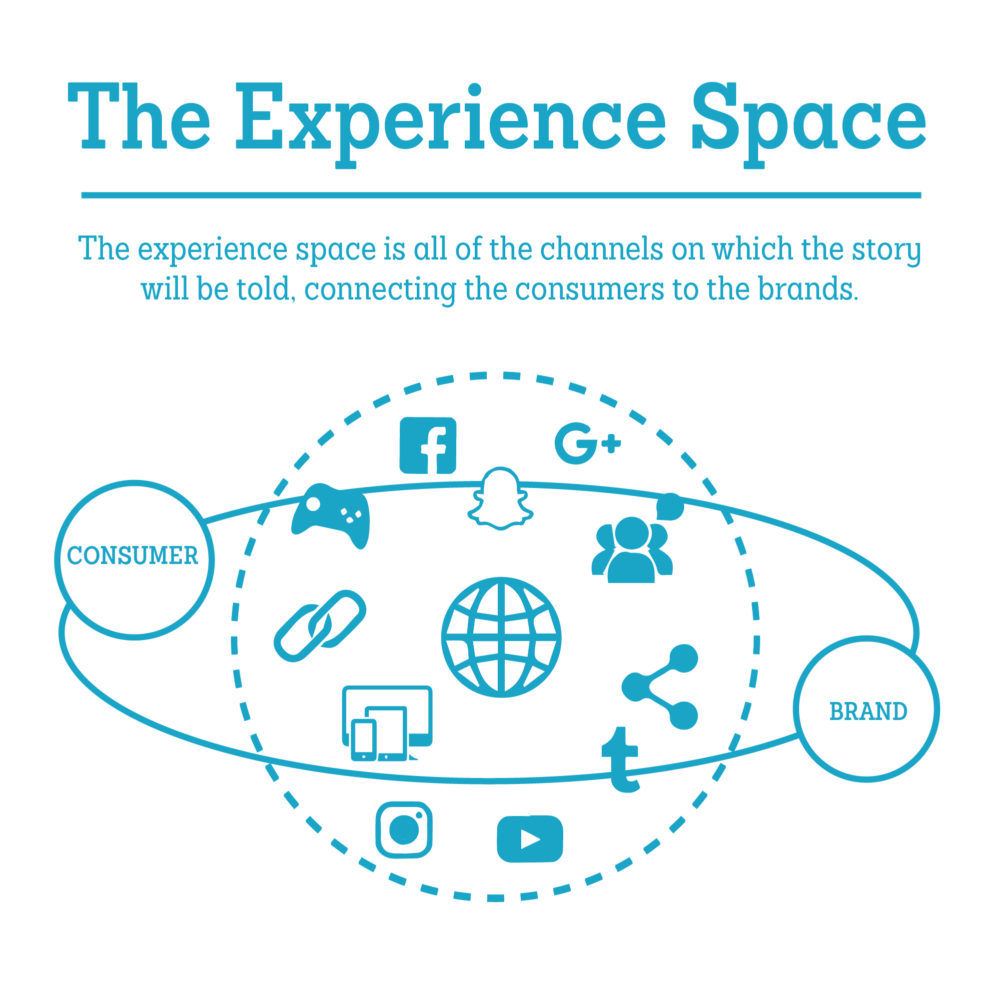 Brands need to consider the Experience Space