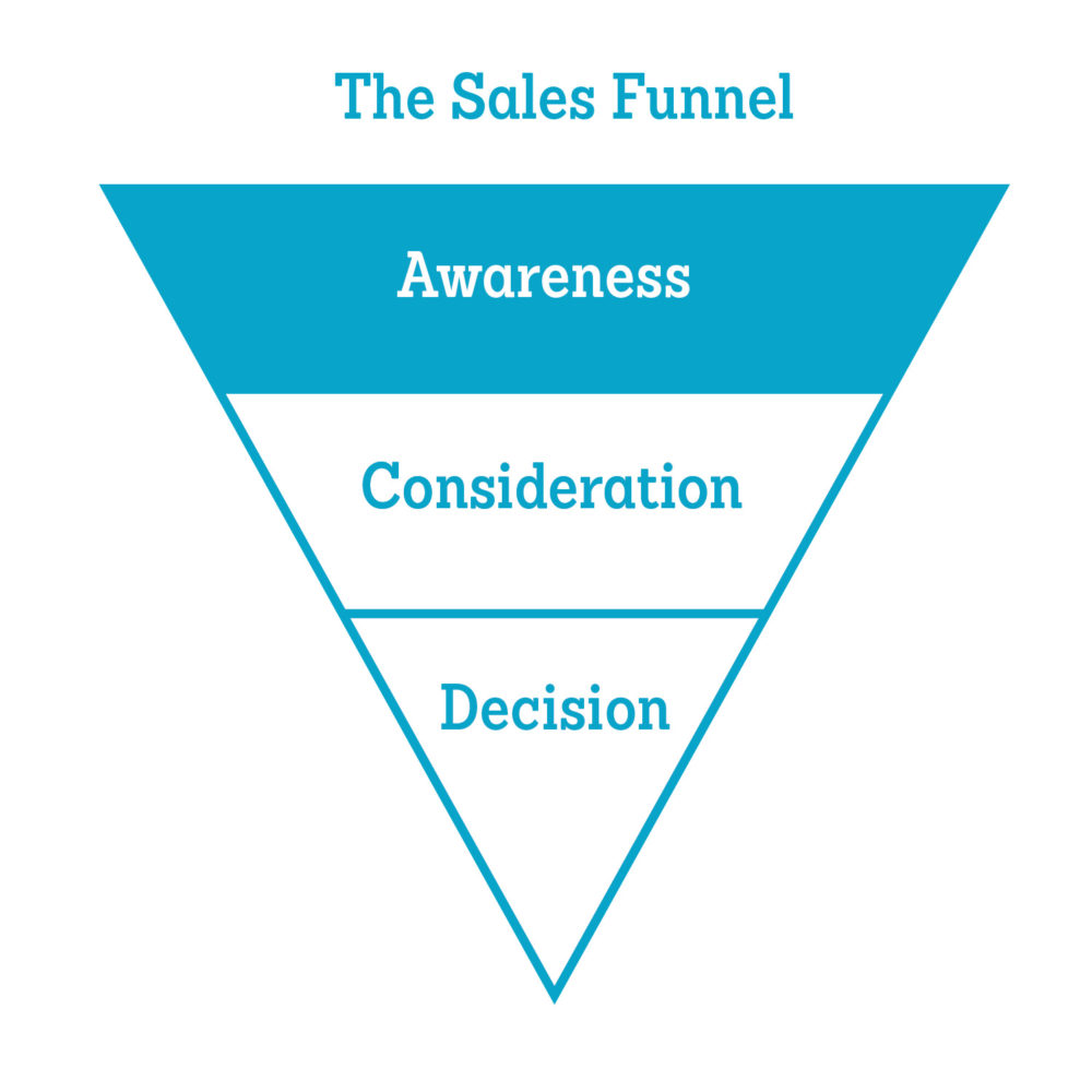 Promotional Videos in the Awareness Stage of the Sales Funnel