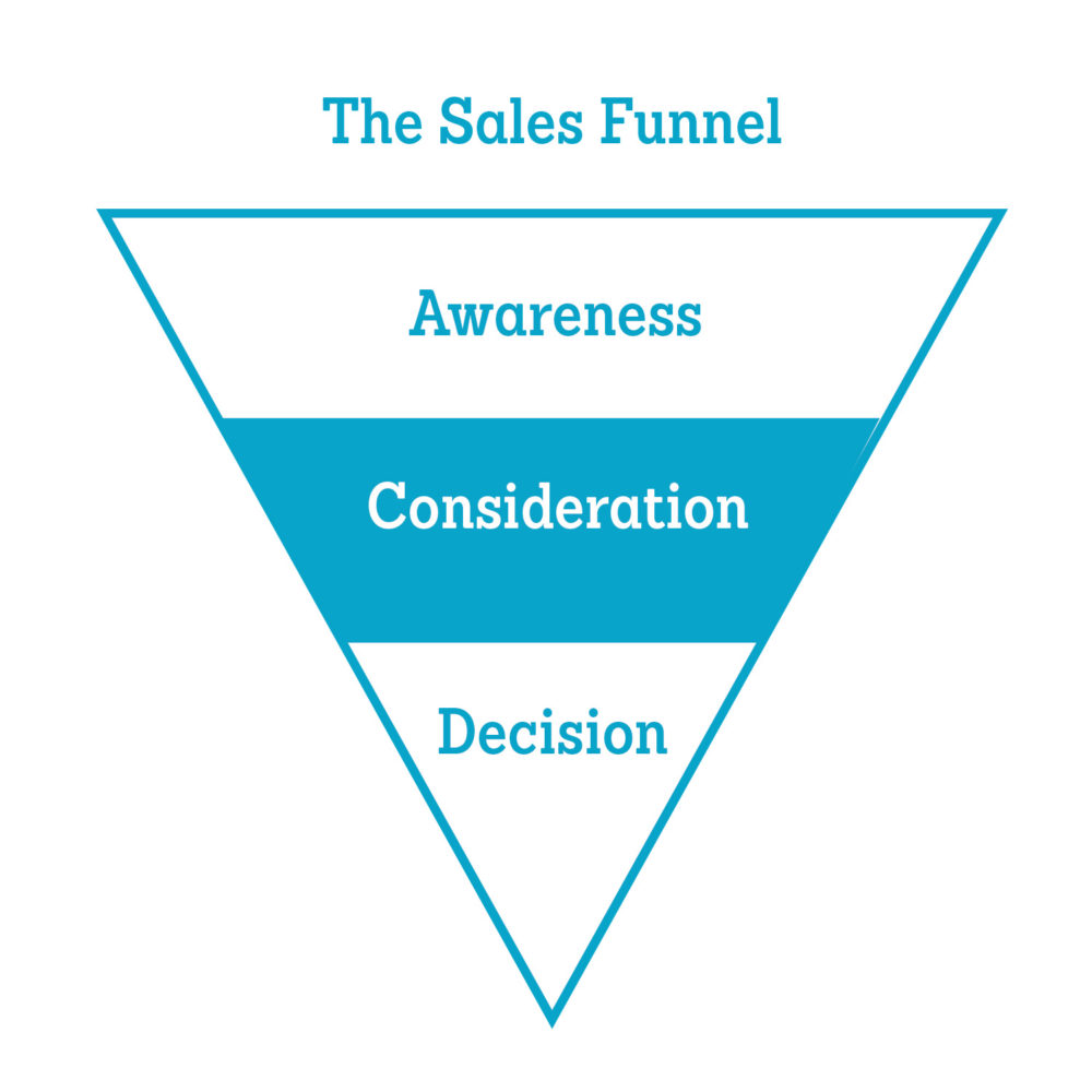 Promotional Video in the Consideration Stage of the Sales Funnel