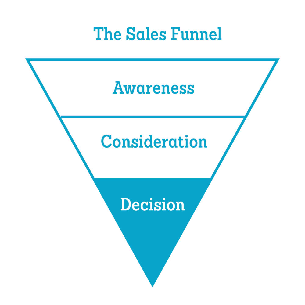 Promotional Video Ideas for the Decision Stage of the Sales Funnel